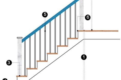 [Cẩm nang xây nhà] Các kích thước cần biết để xây cầu thang không bị nguy hiểm