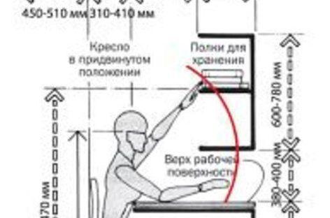 Các kích thước tiêu chuẩn trong thiết kế phòng làm việc