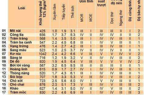Giải thích các thông tin vật lý và kỹ thuật của các loài gỗ ít được biết đến của Việt Nam
