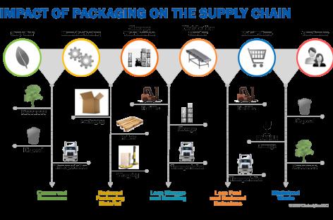 Cách IKEA tiết kiệm hàng triệu đô la thông qua việc tối ưu hóa bao bì đóng gói